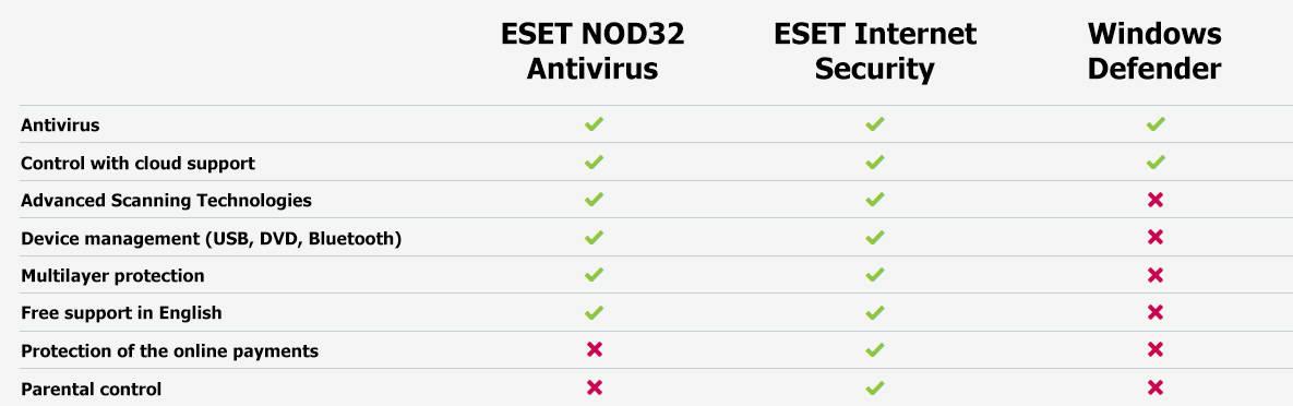 ESET vs. Windows Defender - comparison