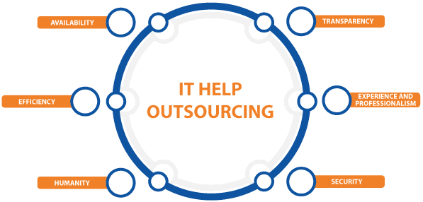 IT Outsourcing IT HELP - diagram